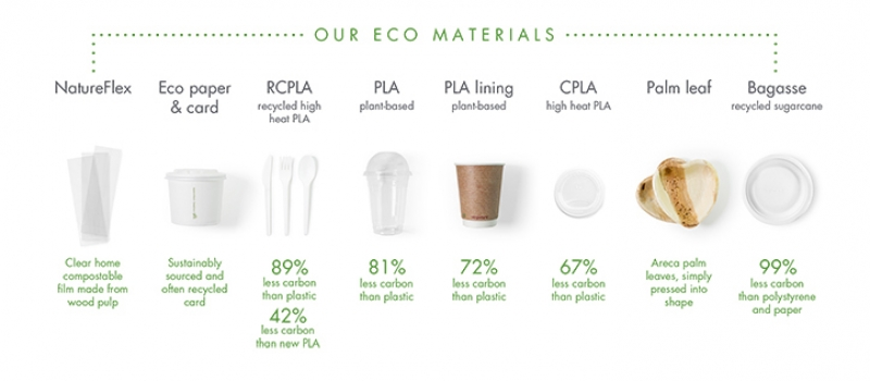 our-vegware-materials